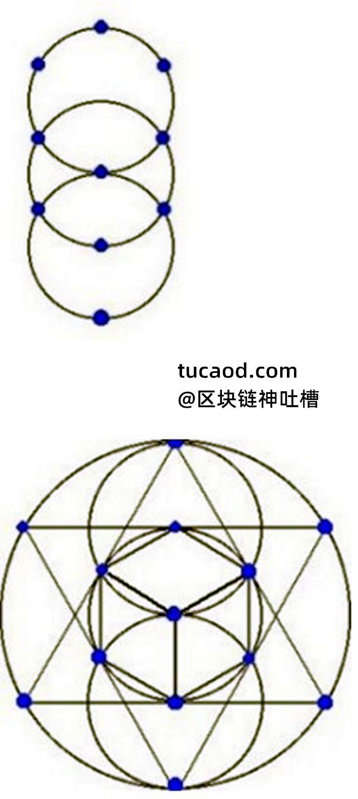六角星是两个三角形交叉在一起, 其实就是在表达三个圆@戊己真人