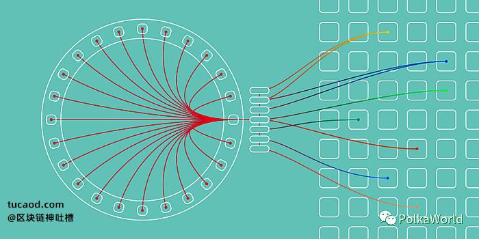 波卡平行线程 PolkaWorld 平行链(随用随付)