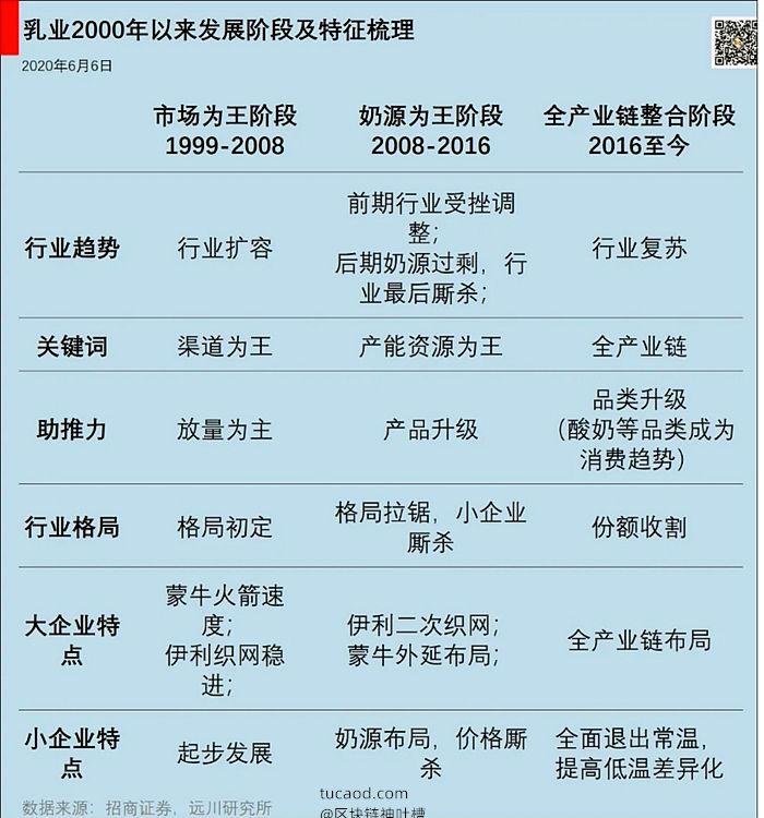 东方红基金林鹏:伊利常温奶 光明低温奶@远川投资评论