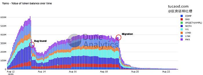 跨协议社区参与-YAM 数据表盘 -流动性挖矿defi