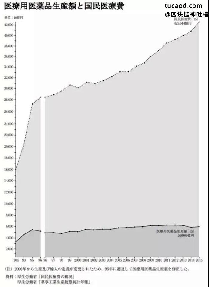 国民医疗费和药品生产额的对比图@趋势交易的奶爸